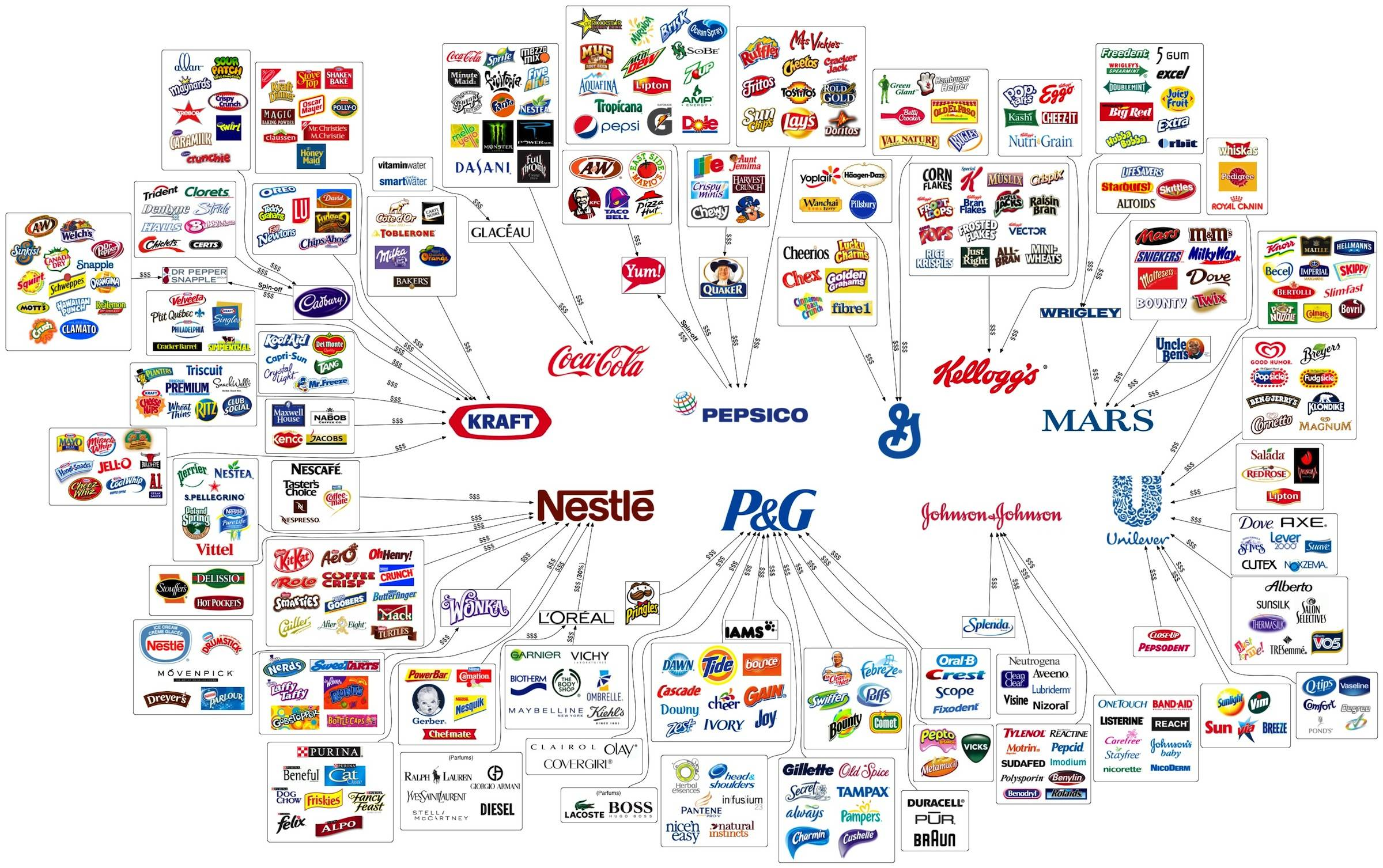 10 Corporations Control Almost Everything We Buy