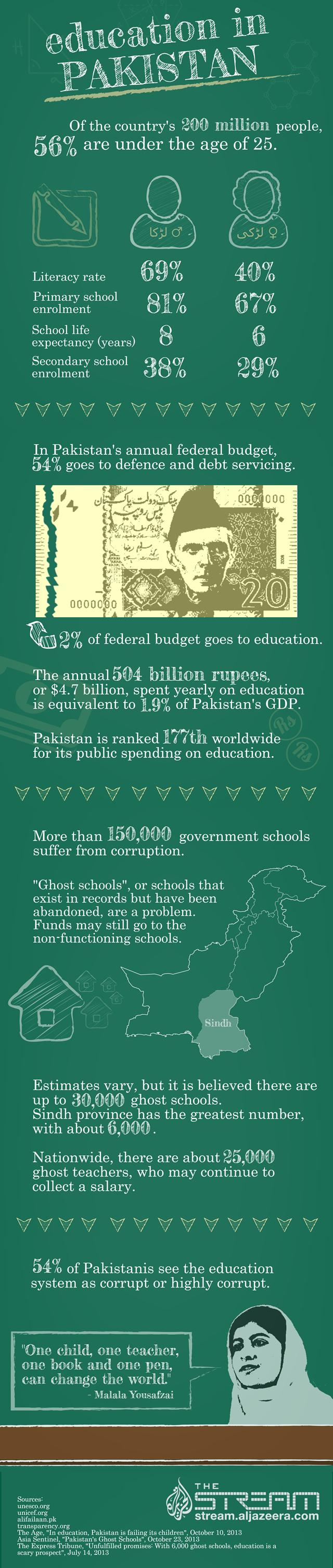 Pakistan's education hurdles